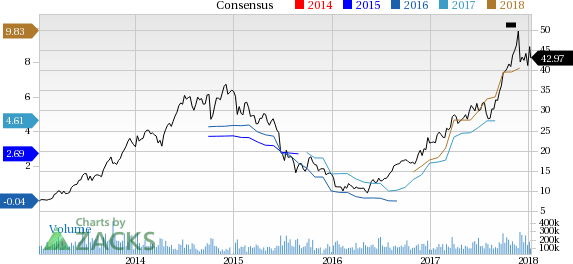 Mu Stock Quote Awesome Bull Of The Day Micron Technology MU Stock Sector