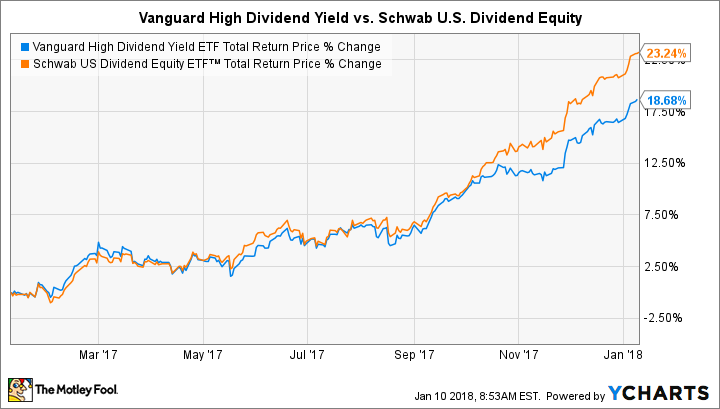 Better buy vanguard high dividend yield vym vs schwab us better buy vanguard high dividend yield vym vs schwab us dividend equity schd stock sector ccuart Image collections
