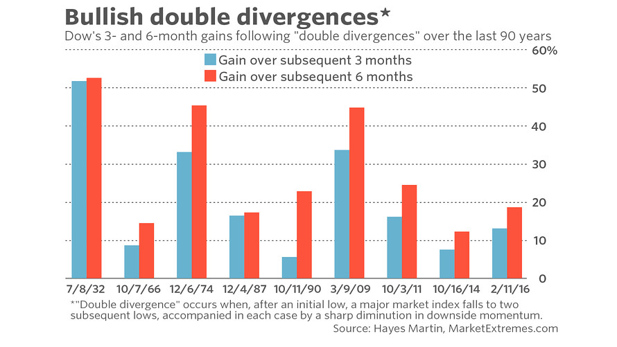 Using A Precise Definition, Martin Found Nine Other So Called Double  Divergences Since The 1920s. On Each Of Those Occasions, The Stock Market  Was Markedly ...