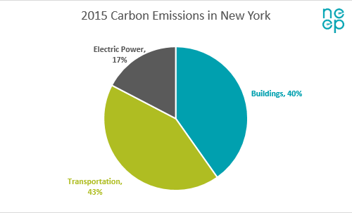Building Energy Codes Can REV Up NYS Energy Efficiency - Stock Sector