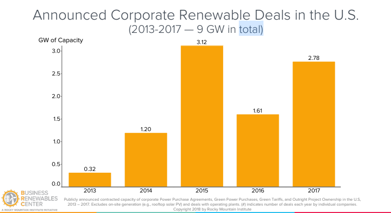 1523547988_20180411_corporate_us_renewable_deals.PNG