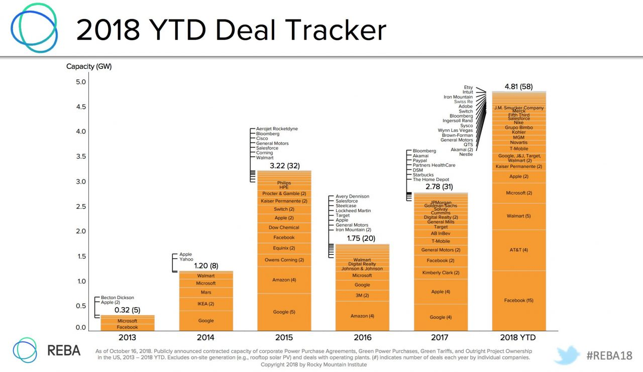 2018_Corporate_Renewable_Energy_Deal_Tracker_2066_1194_80-1280x740.jpg